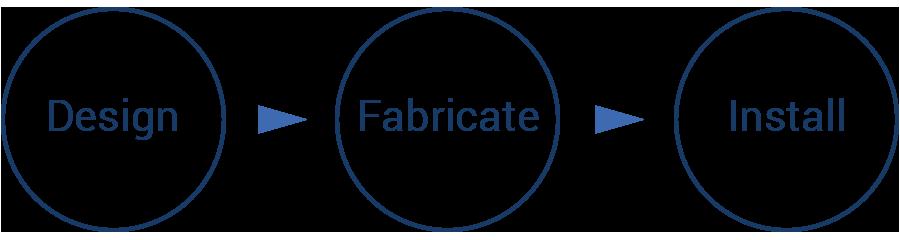 design-fabricate-install